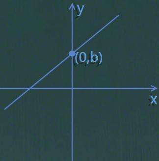 怎么设直线解析式比较合适?